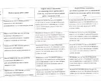 область оценки 2 - 2